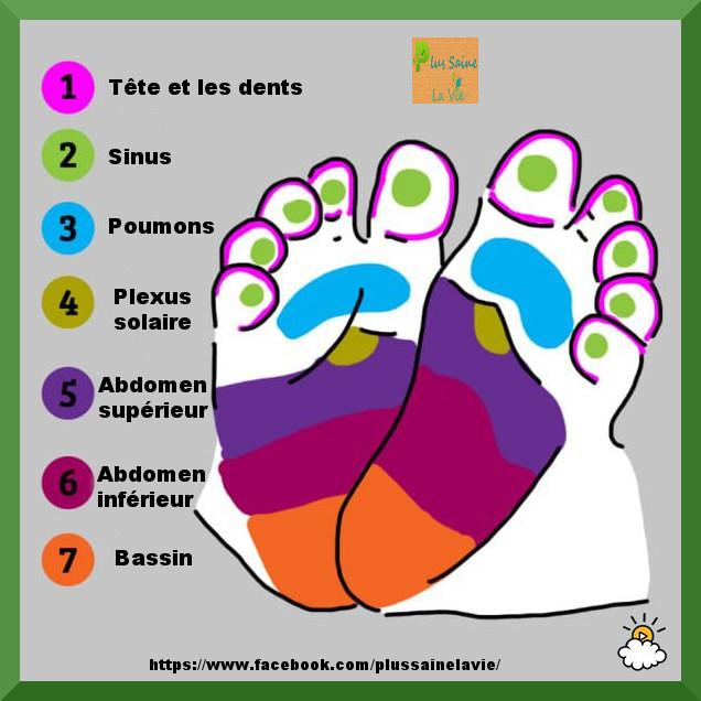 Top Comment apaiser la douleur d'un bébé grâce à la réflexologie  CU44